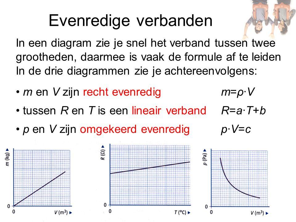 Evenredige verbanden In een diagram zie je snel het verband tussen twee. grootheden, daarmee is vaak de formule af te leiden.