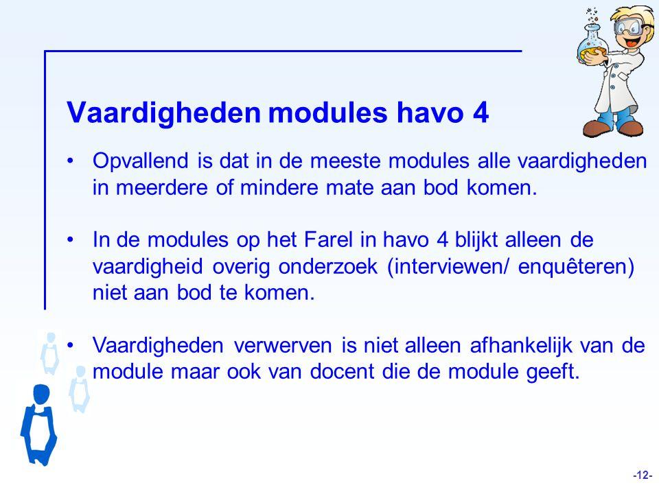 Vaardigheden modules havo 4