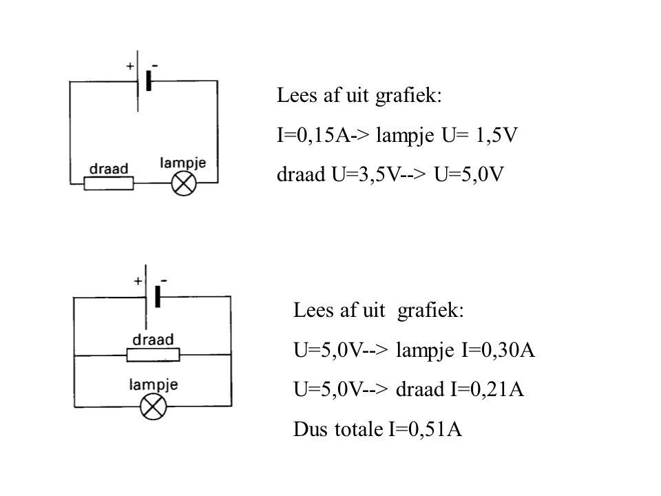 Lees af uit grafiek: I=0,15A-> lampje U= 1,5V. draad U=3,5V--> U=5,0V. Lees af uit grafiek: U=5,0V--> lampje I=0,30A.