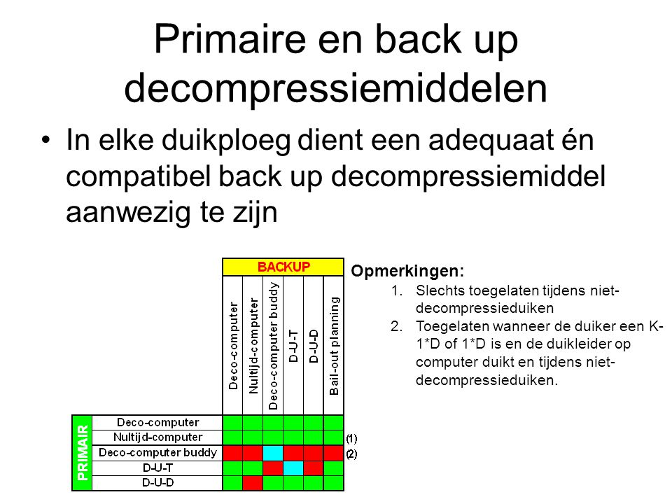 Primaire en back up decompressiemiddelen