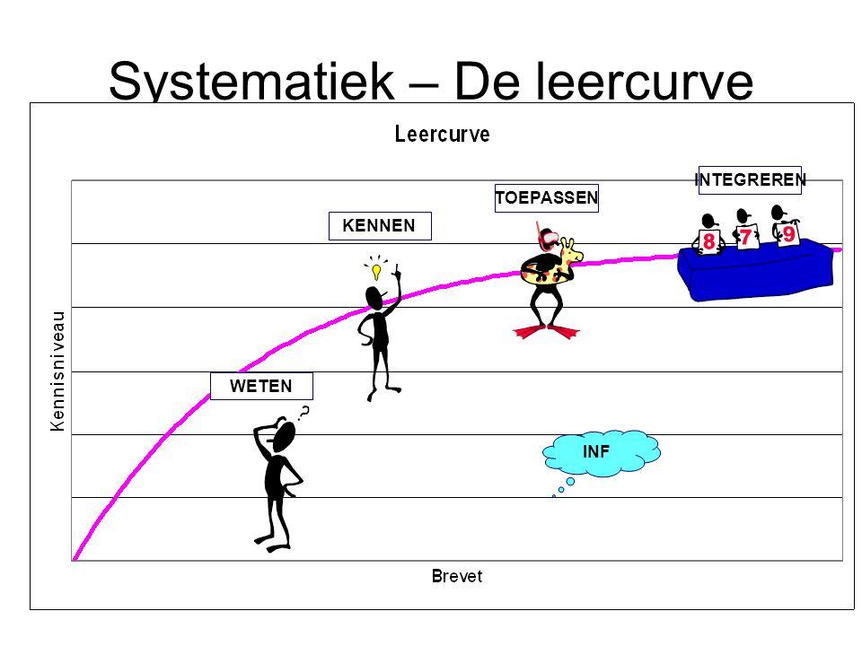 Systematiek – De leercurve