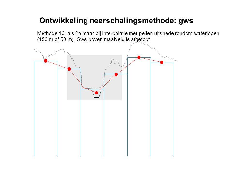 Ontwikkeling neerschalingsmethode: gws