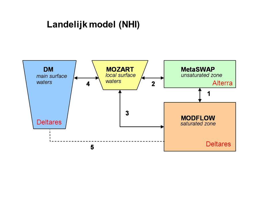 Landelijk model (NHI) Alterra Deltares Deltares
