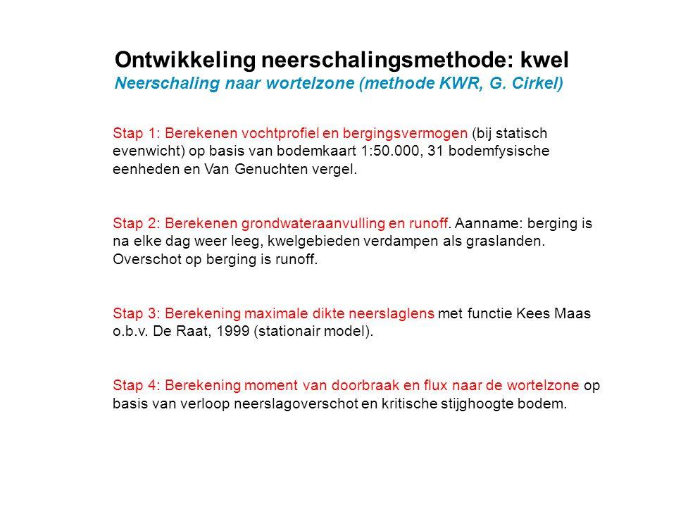 Ontwikkeling neerschalingsmethode: kwel