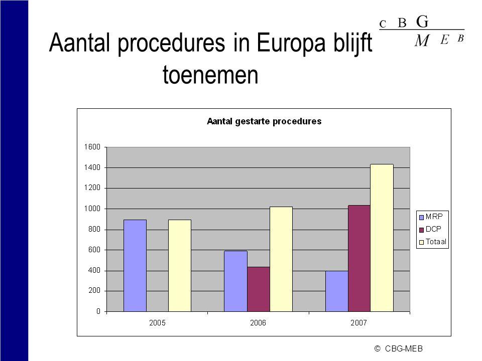 Aantal procedures in Europa blijft toenemen