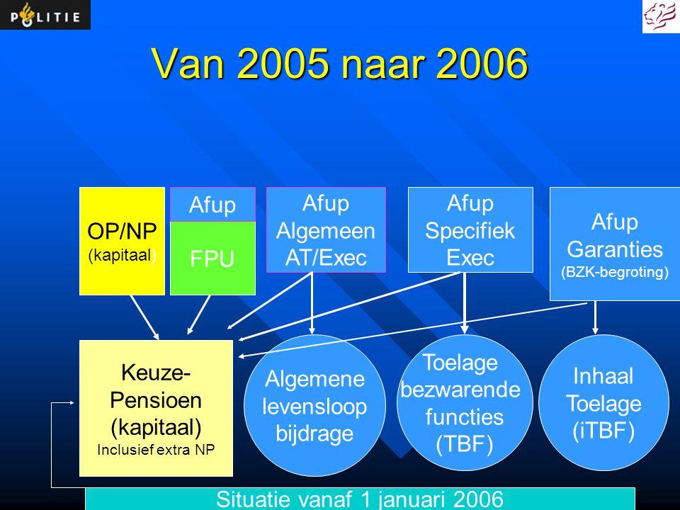 Situatie vanaf 1 januari 2006