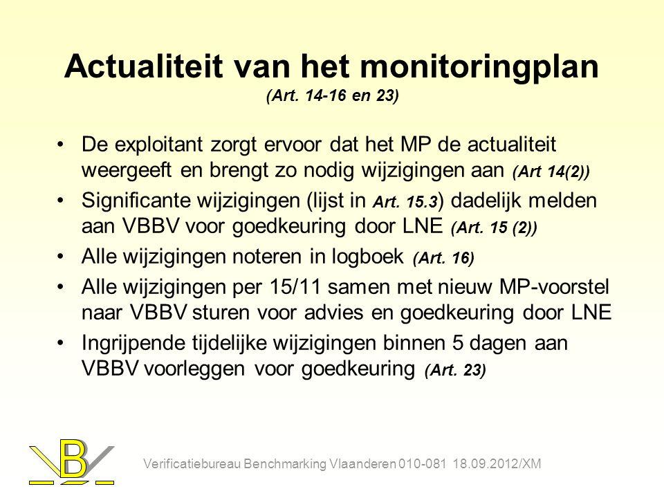 Actualiteit van het monitoringplan (Art. 14-16 en 23)