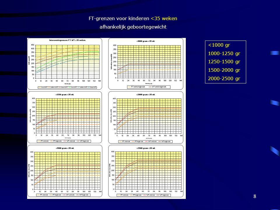FT-grenzen voor kinderen <35 weken afhankelijk geboortegewicht