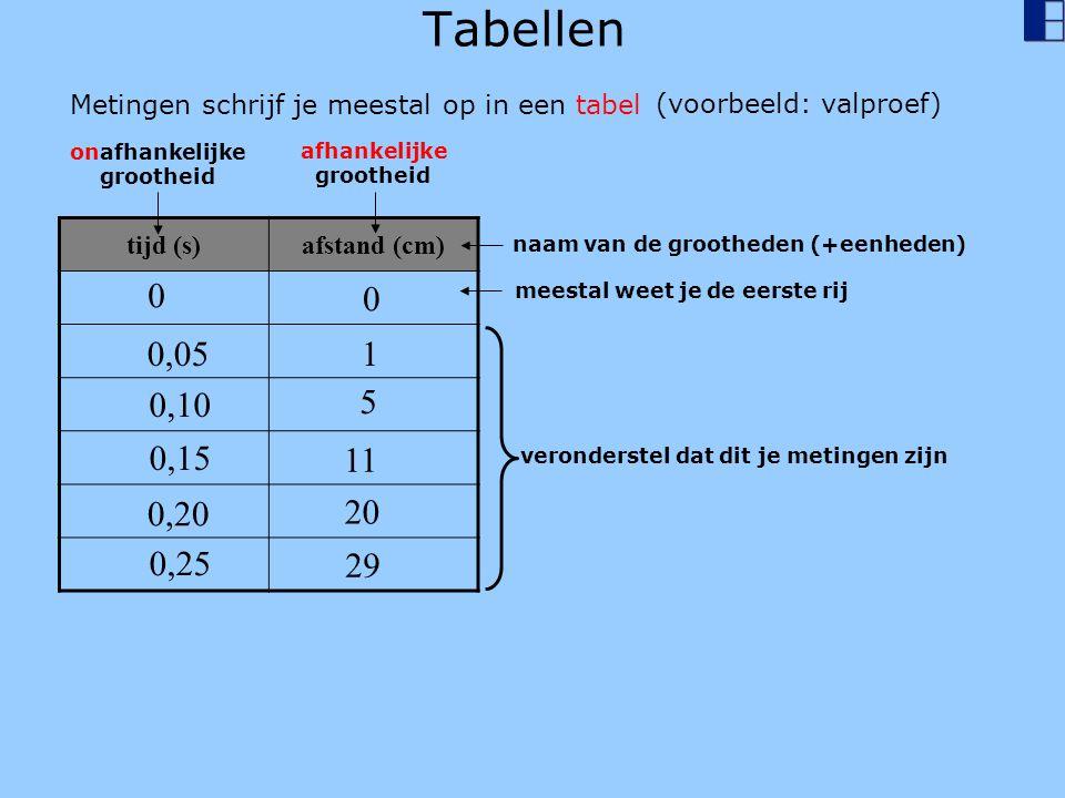 Tabellen Metingen schrijf je meestal op in een tabel. (voorbeeld: valproef) onafhankelijke. grootheid.