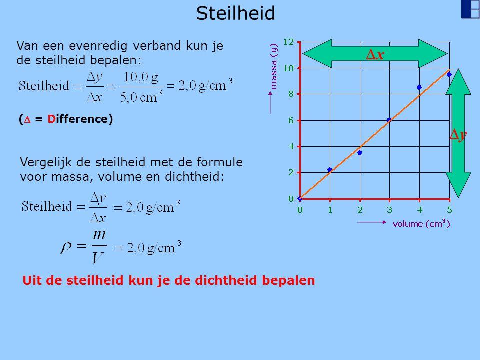 Steilheid x y Van een evenredig verband kun je de steilheid bepalen: