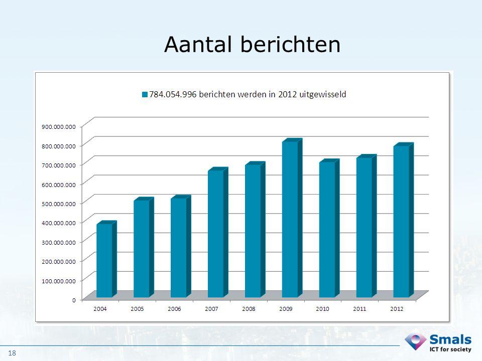Aantal berichten 2012: 784.054.996 berichten