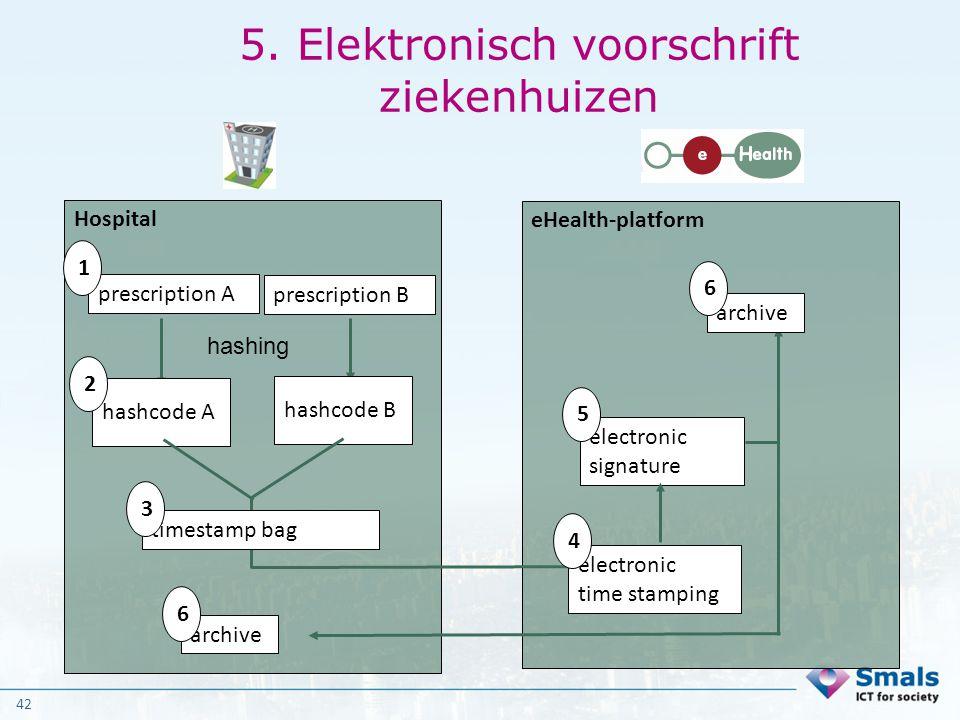 5. Elektronisch voorschrift ziekenhuizen