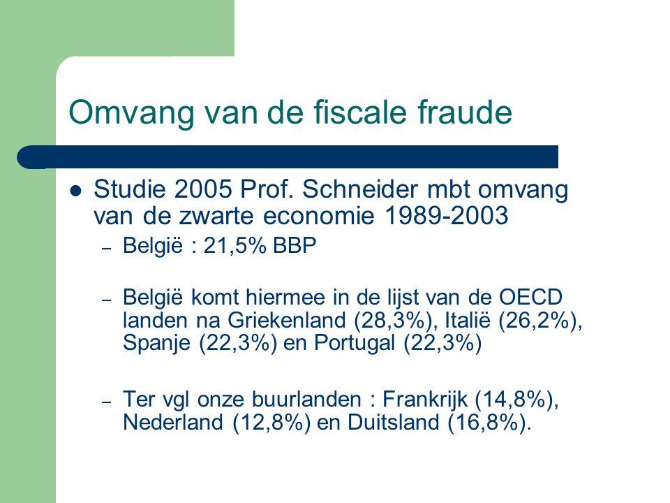Omvang van de fiscale fraude
