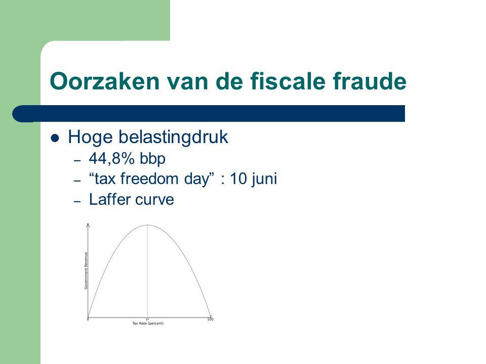 Oorzaken van de fiscale fraude