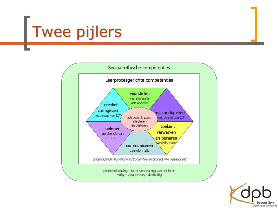Twee pijlers ICT-diamant bekijken: verschillende lagen van het gebruik van ICT onderwijs in het onderwijs.