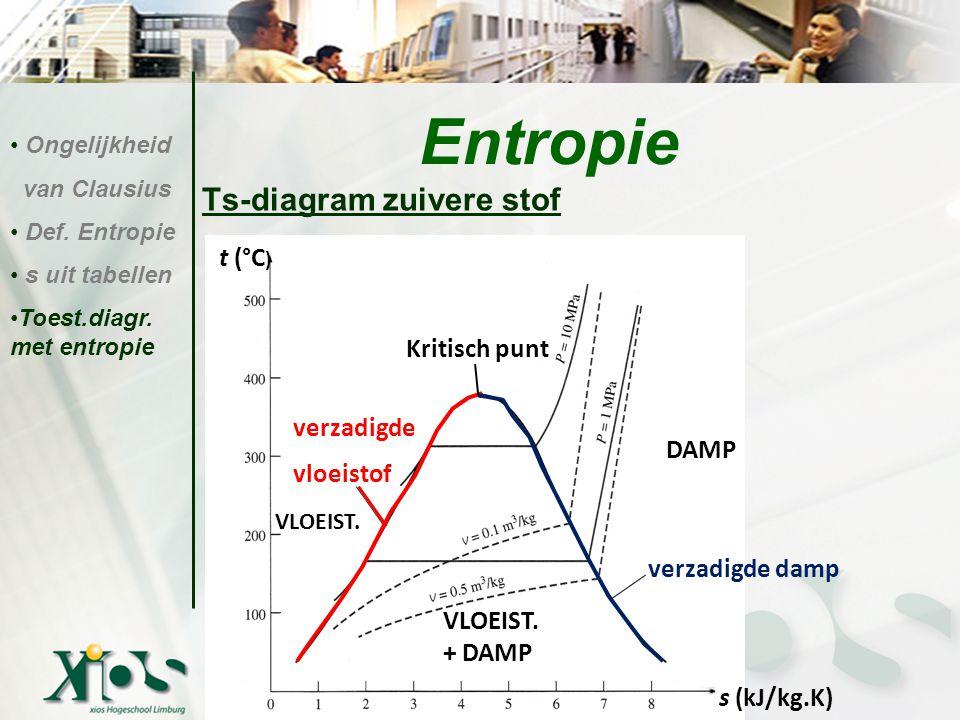 Entropie Ts-diagram zuivere stof t (°C) Kritisch punt verzadigde
