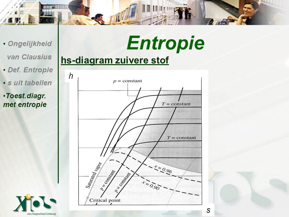 Entropie hs-diagram zuivere stof h s Ongelijkheid van Clausius