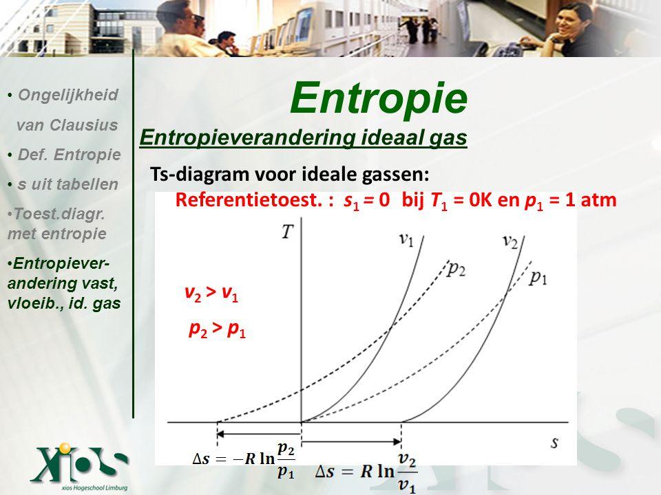Entropie Entropieverandering ideaal gas Ts-diagram voor ideale gassen: