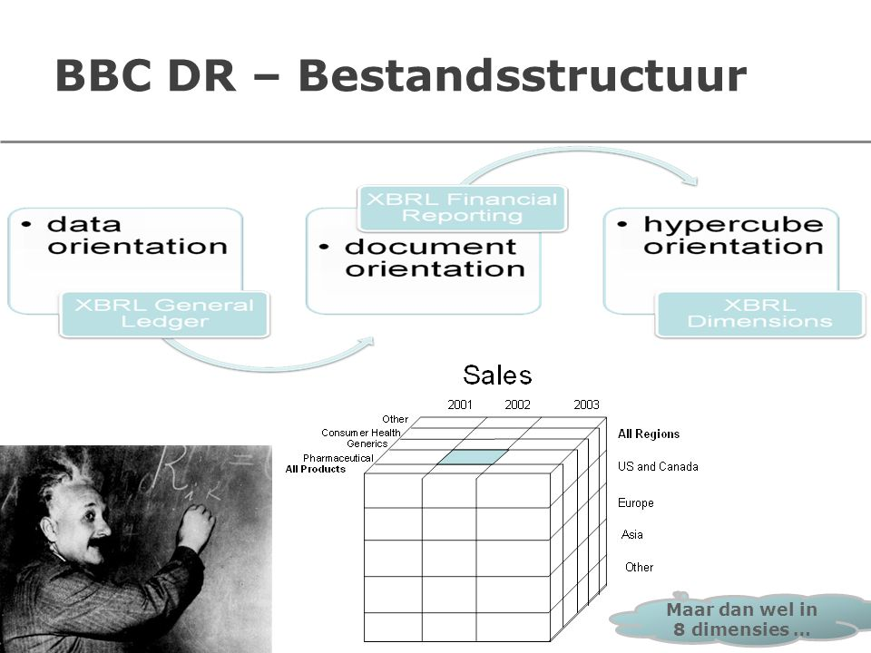 BBC DR – Bestandsstructuur