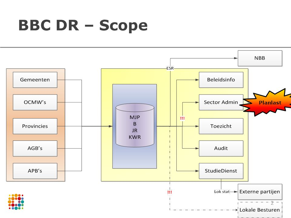 BBC DR – Scope Planlast 2