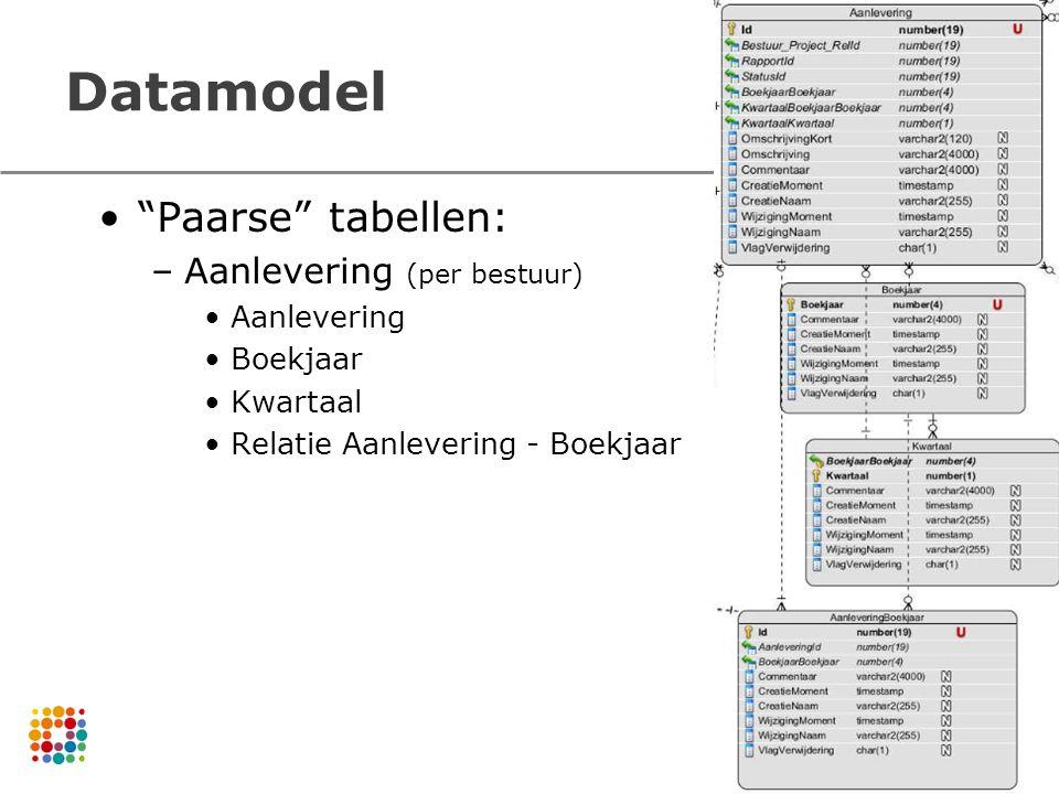 Datamodel Paarse tabellen: Aanlevering (per bestuur) Aanlevering