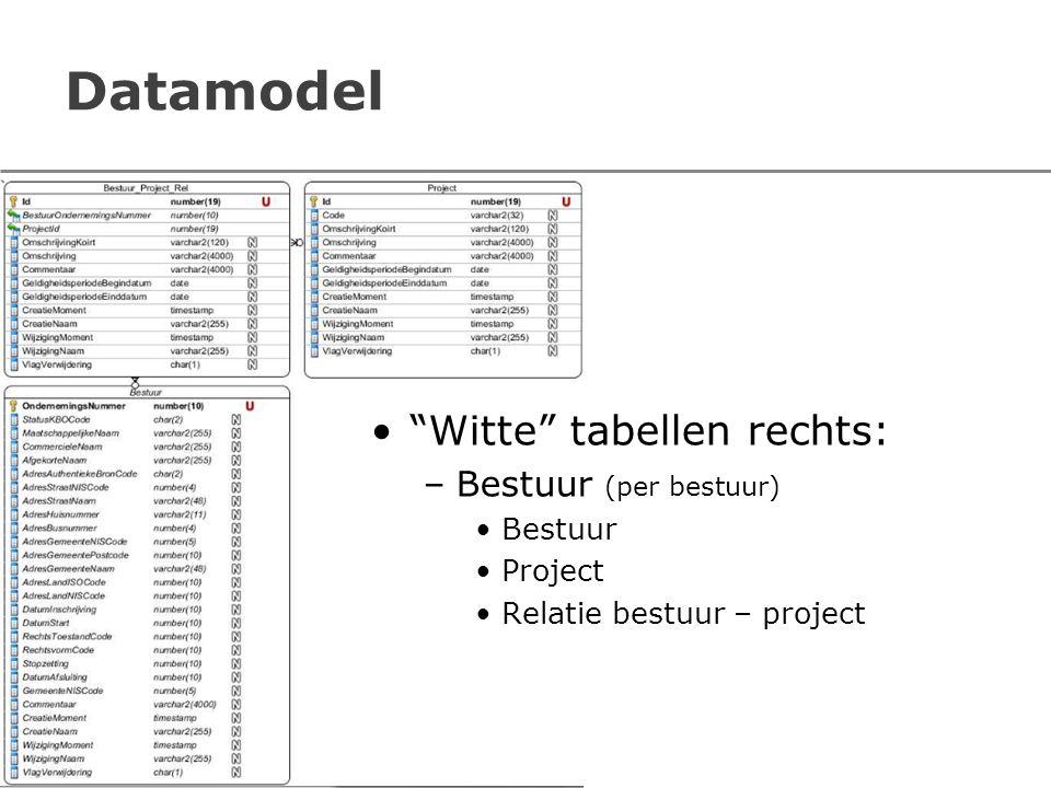 Datamodel Witte tabellen rechts: Bestuur (per bestuur) Bestuur