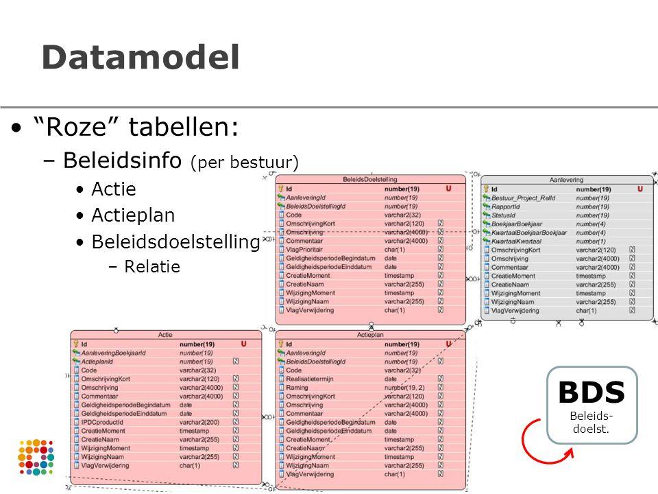 Datamodel BDS Roze tabellen: Beleidsinfo (per bestuur) Actie