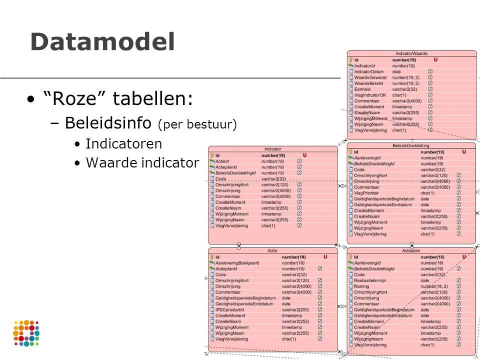 Datamodel Roze tabellen: Beleidsinfo (per bestuur) Indicatoren