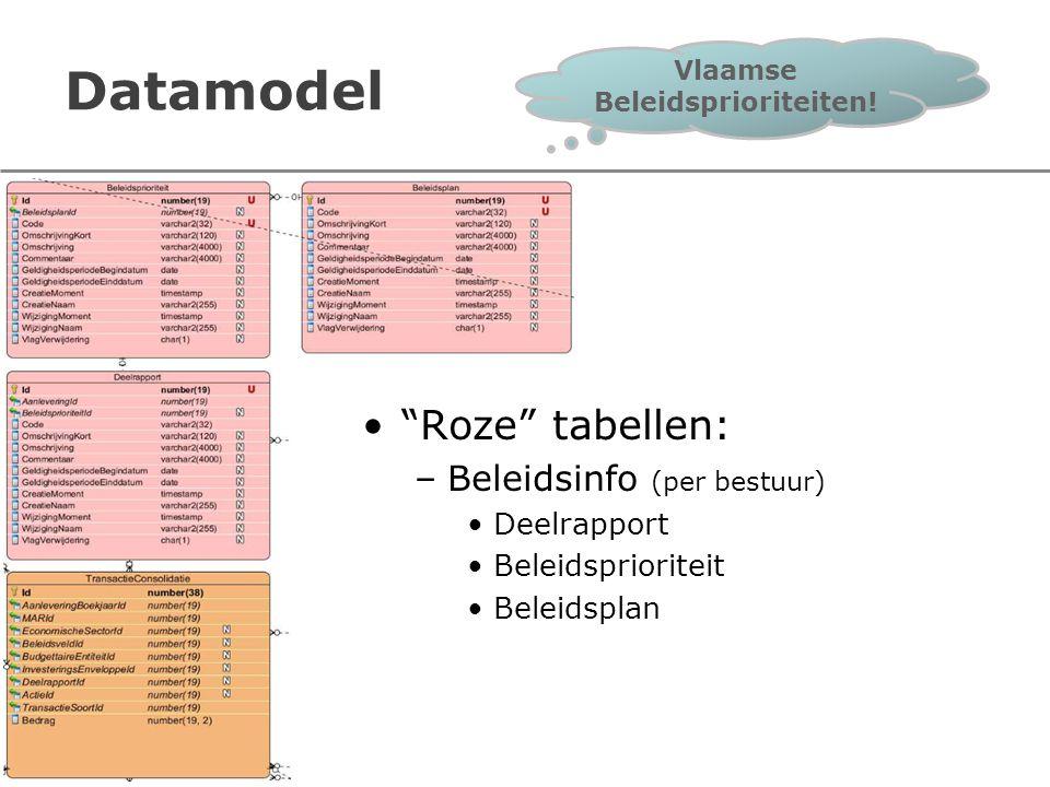 Vlaamse Beleidsprioriteiten!