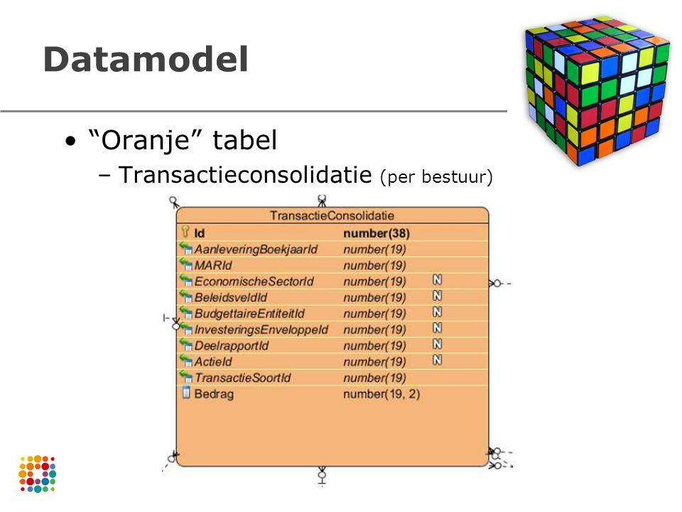 Datamodel Oranje tabel Transactieconsolidatie (per bestuur)