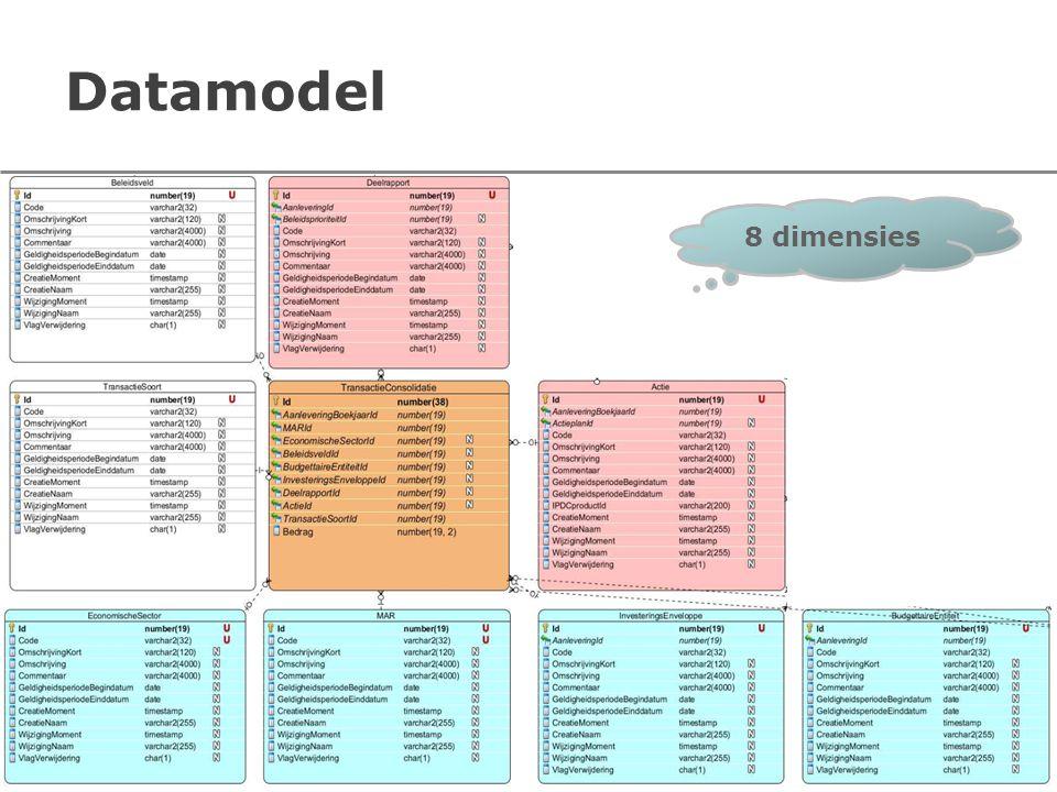 Datamodel 8 dimensies