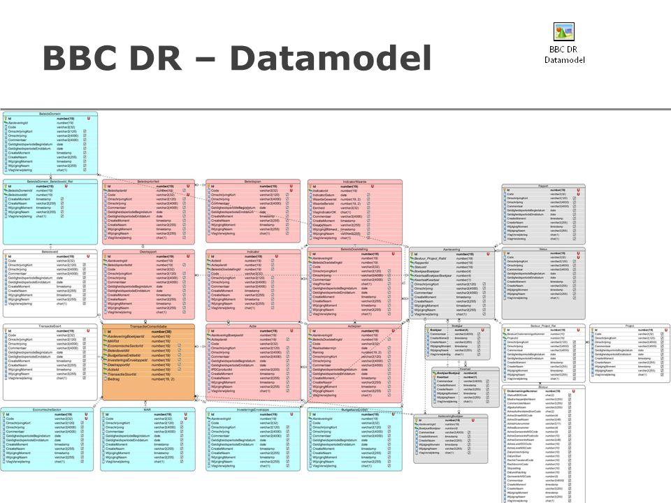 BBC DR – Datamodel
