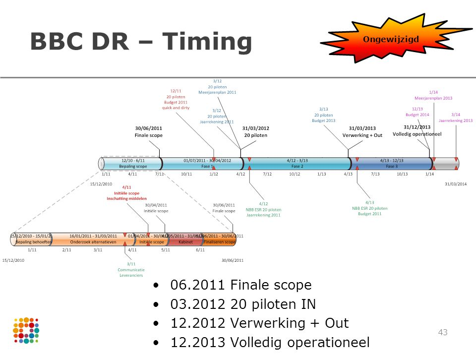 BBC DR – Timing 06.2011 Finale scope 03.2012 20 piloten IN