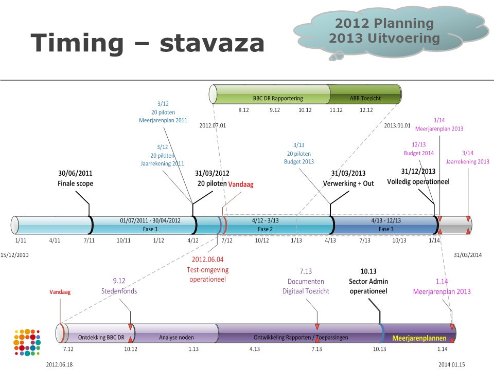 2012 Planning 2013 Uitvoering Timing – stavaza