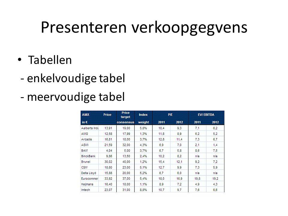 Presenteren verkoopgegvens