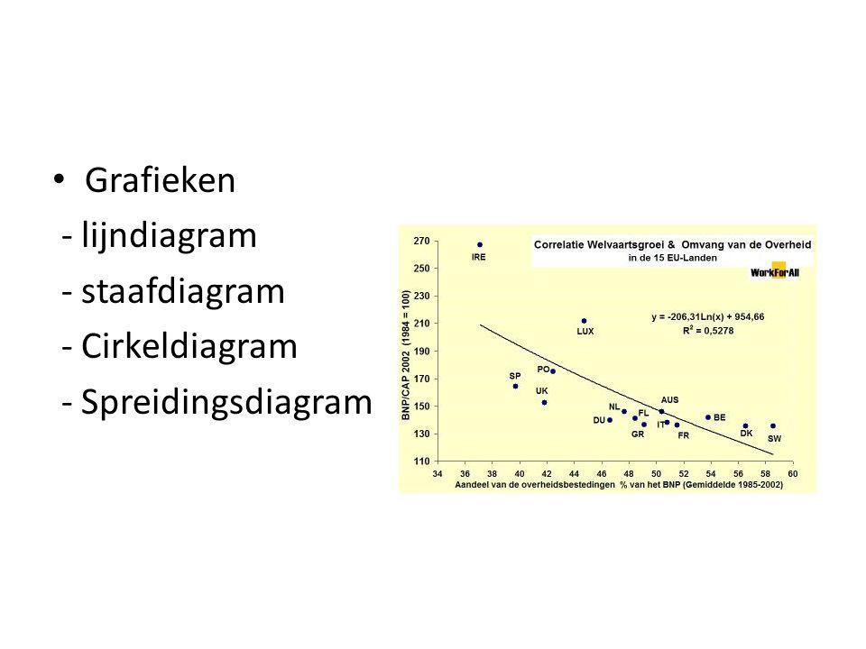 Grafieken - lijndiagram - staafdiagram - Cirkeldiagram - Spreidingsdiagram