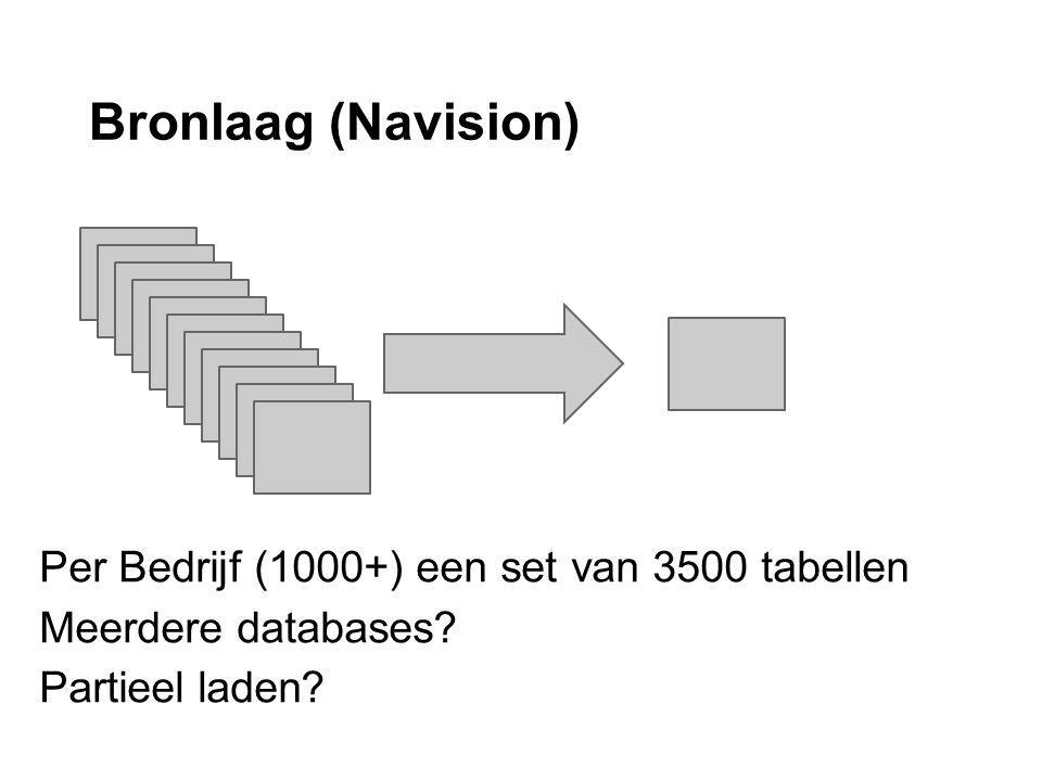 Bronlaag (Navision) Per Bedrijf (1000+) een set van 3500 tabellen