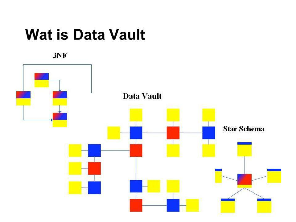 Wat is Data Vault