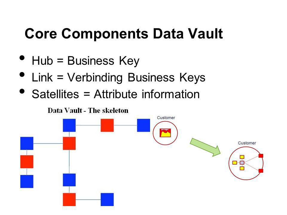 Core Components Data Vault