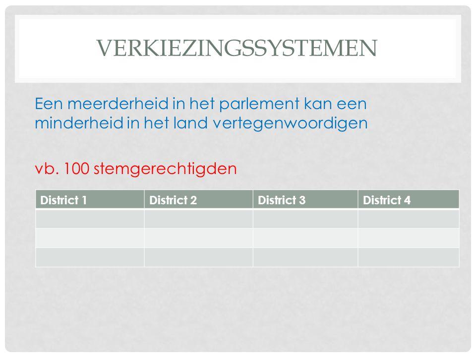 verkiezingssystemen Een meerderheid in het parlement kan een minderheid in het land vertegenwoordigen vb. 100 stemgerechtigden