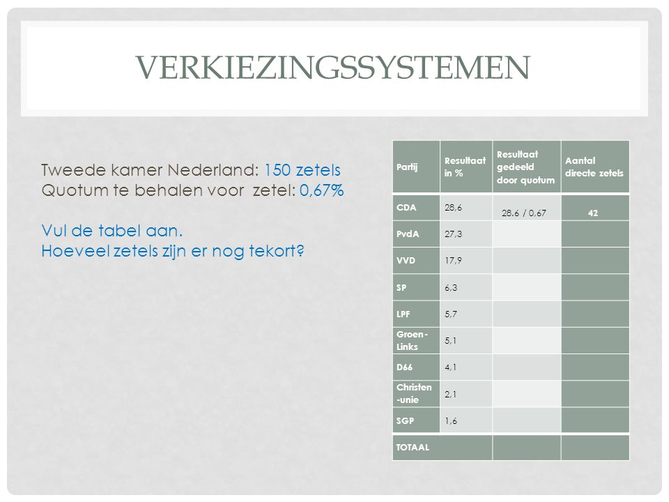 Verkiezingssystemen Tweede kamer Nederland: 150 zetels