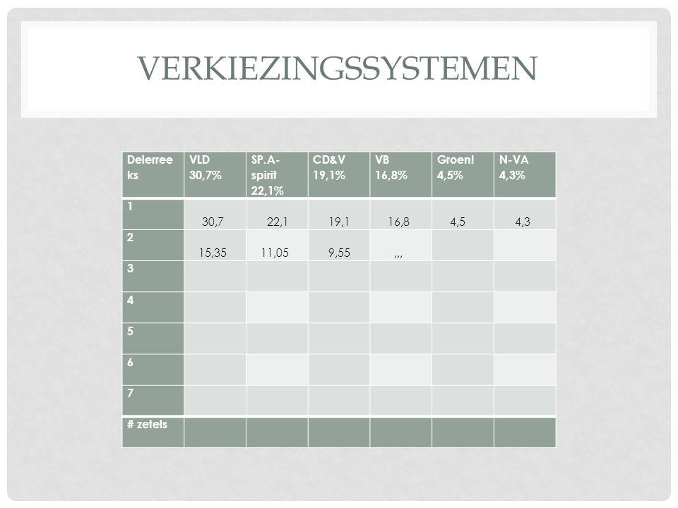 verkiezingssystemen Delerreeks VLD 30,7% SP.A-spirit 22,1% CD&V 19,1%