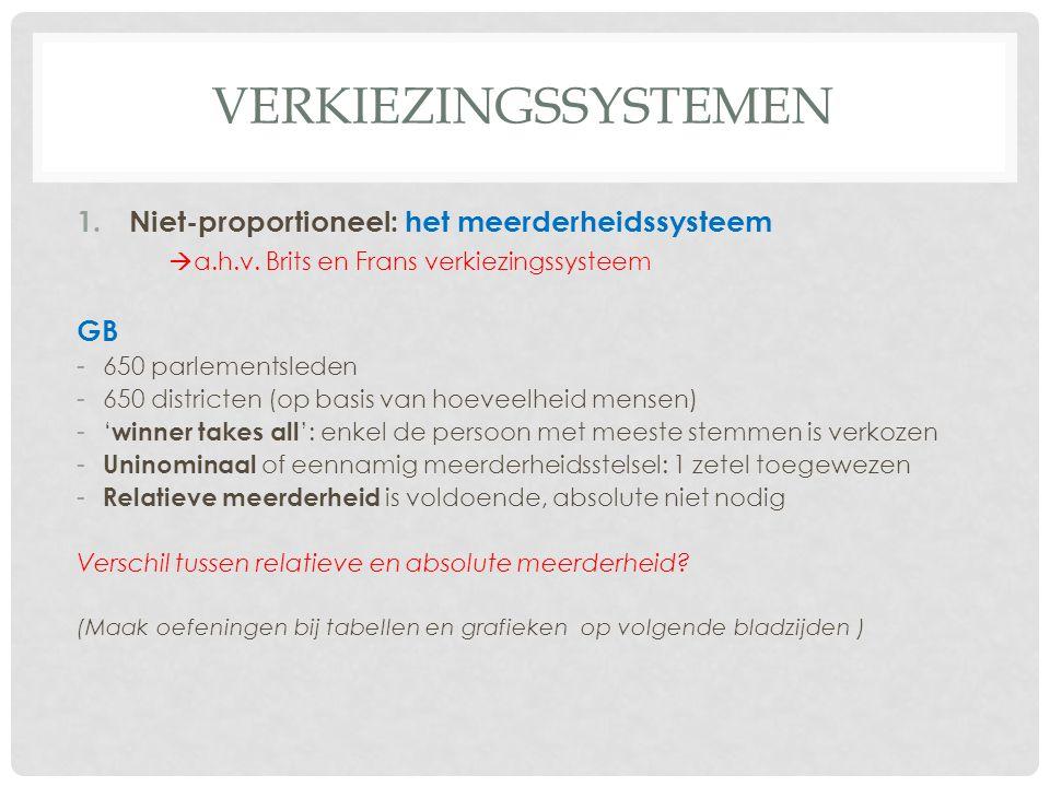 verkiezingssystemen Niet-proportioneel: het meerderheidssysteem