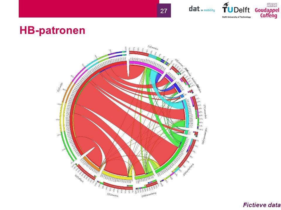 HB-patronen Fictieve data