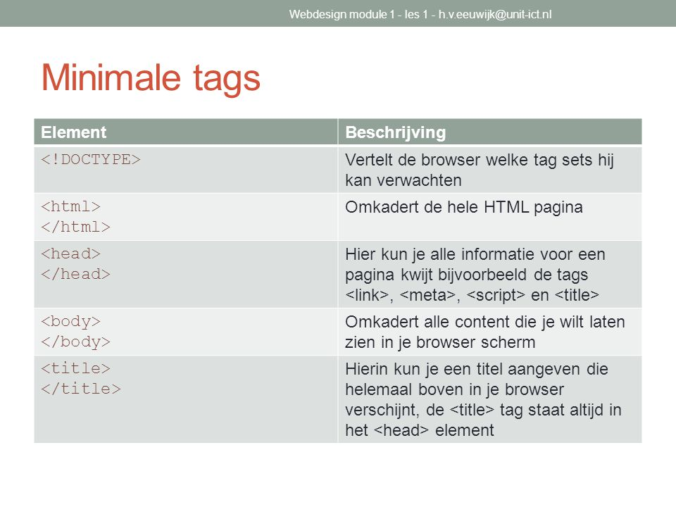 Minimale tags Element Beschrijving <!DOCTYPE>