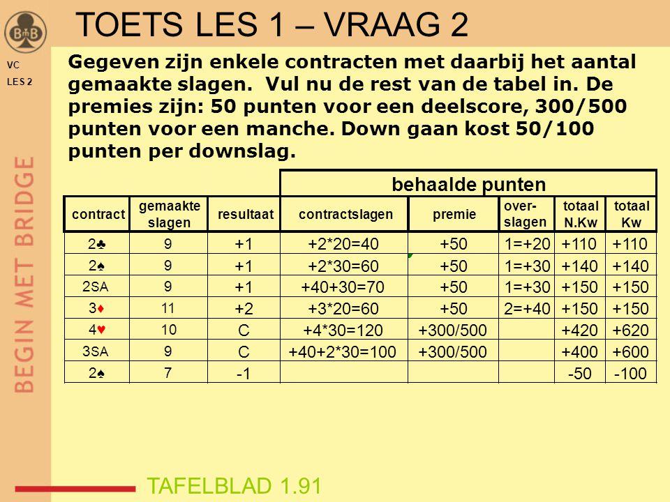 TOETS LES 1 – VRAAG 2 TAFELBLAD 1.91 behaalde punten
