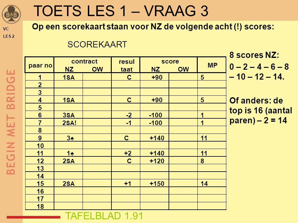 TOETS LES 1 – VRAAG 3 TAFELBLAD 1.91 SCOREKAART