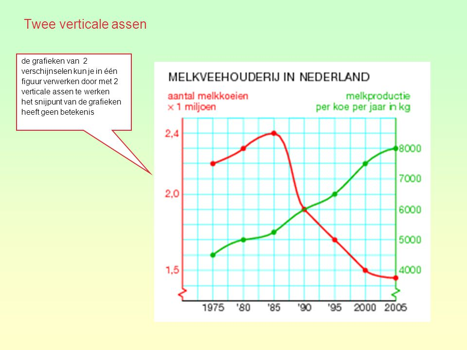 Twee verticale assen de grafieken van 2 verschijnselen kun je in één figuur verwerken door met 2 verticale assen te werken.