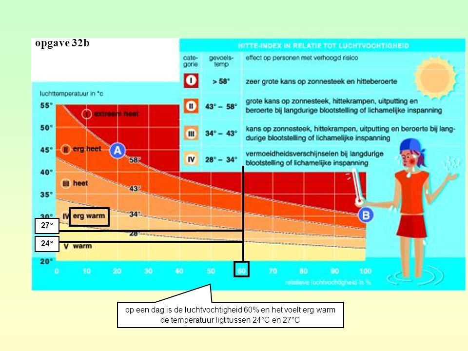 opgave 32b 27° 24° op een dag is de luchtvochtigheid 60% en het voelt erg warm.