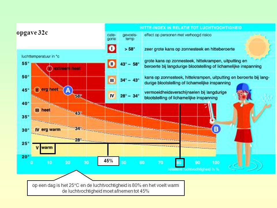 opgave 32c 45% op een dag is het 25°C en de luchtvochtigheid is 80% en het voelt warm.